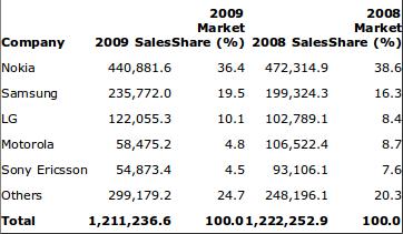 Gartner: il 2009 è l'anno di iPhone, Android e RIM!