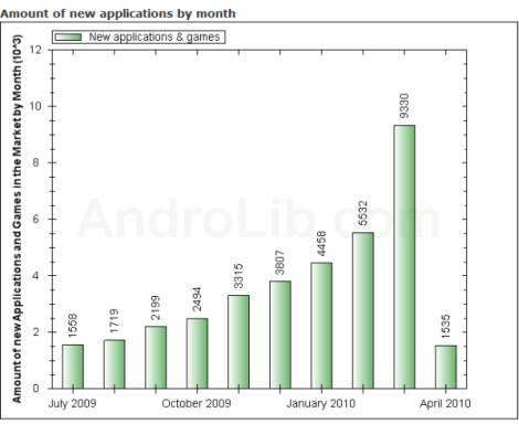 Android Market: più di 9000 applicazioni aggiunte a Marzo