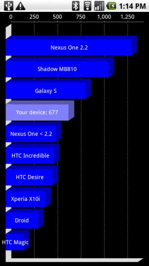 Motorola Shadow, un benchmark che promette..