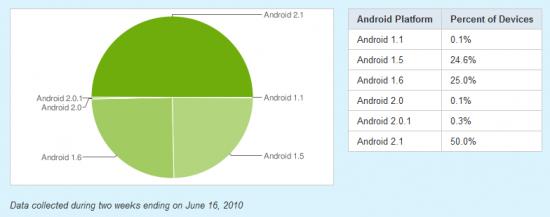 Android 2.1, ora nel 50% dei dispositivi
