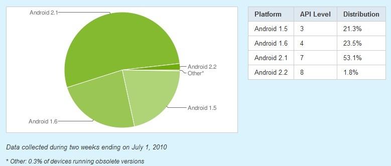 Frammentazione Android. Eclair nel 53.1% dei dispositivi, Froyo nel 2%