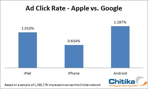 Gli utenti Android cliccano l'80% in più sulle pubblicità