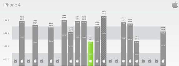 Panoramica dei prezzi dell'iPhone 4 nel Mondo