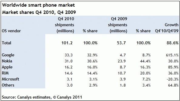 Canalys: Android supera Symbian, ora è la 1° piattaforma smartphone