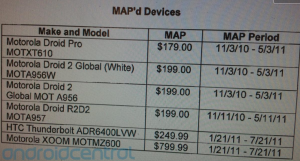 Ecco a voi finalmente i prezzi dell' HTC Thunderbolt e del Motorola XOOM.