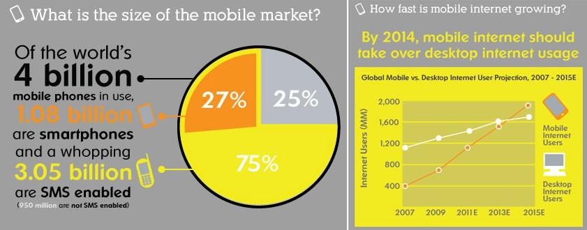 Un'infografica sulla telefonia mobile nel mondo