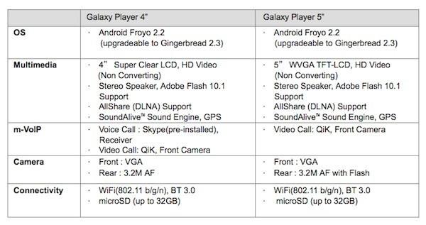 Samsung galaxy player 4 e 5 i rivali di ipod touch presto for Differenza tra mp3 e mp4
