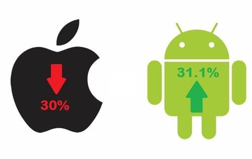 Android sorpassa iPhone e diventa la piattaforma più desiderata