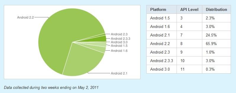 Distribuzione Android - Aggiornamento Aprile/Maggio