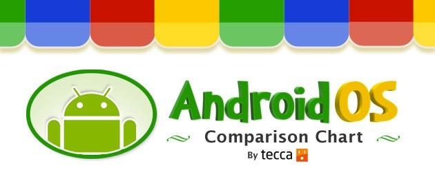 Android: le novità di tutte le distribuzioni in un'infografica