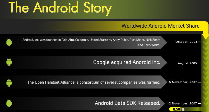 The Android Story: la nascita e l'evoluzione di Android (infografica)