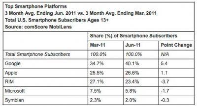 Ancora dominio per Android negli Stati Uniti