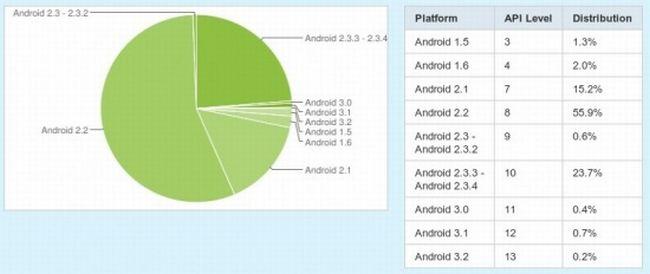 Android: Gingerbread sul 24% degli smartphone, Froyo ancora in testa