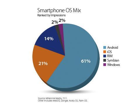Android cresce per l'ottavo mese consecutivo