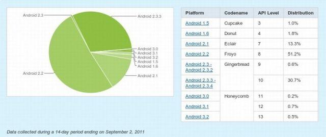Distribuzione Android: calano Eclair e Froyo, cresce Gingerbread