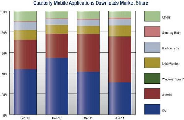 ABI Research : Android supera iOS nei download