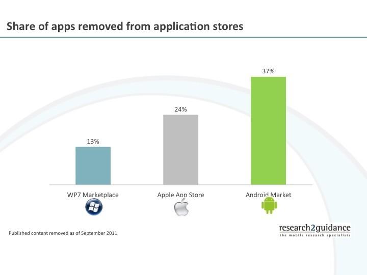 L'Android Market non sarebbe il più permissivo