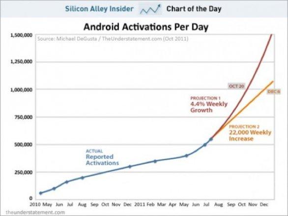 Android : presto 1 milione di attivazioni al giorno