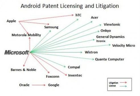Microsoft guadagna grazie ai produttori Android