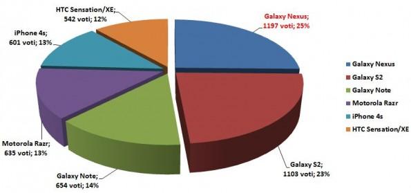 Lo smartphone più desiderato ? il Galaxy Nexus !