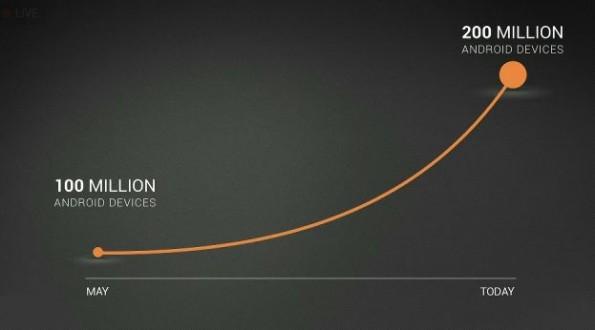 Android in continua ascesa: attivati 500.000 nuovi device al giorno