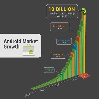Android Market Quota 10 Miliardi di app scaricate.