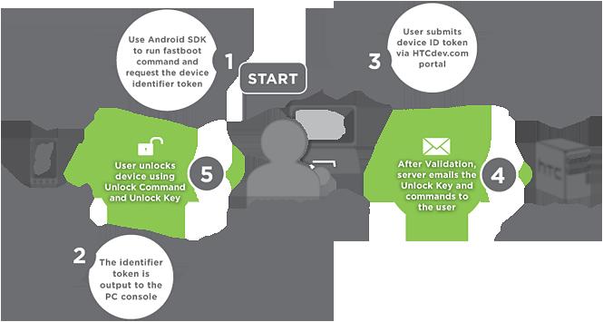 HtcDev aggiunge la compatibilità allo sblocco del bootloader per Desire HD e diversi modelli Wildfire e Desire