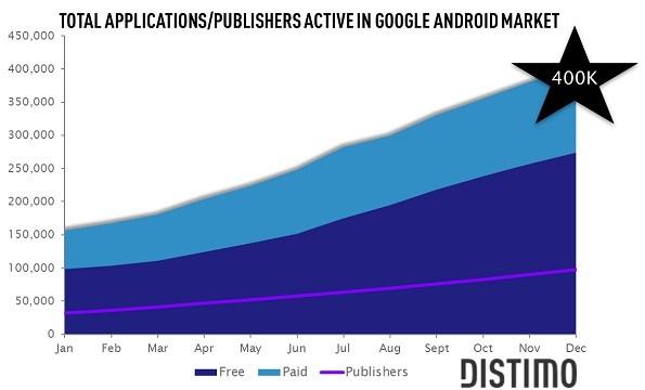 Android Market : raggiunte le 400.000 applicazioni