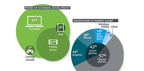 Nielsen: in USA Android è al primo posto