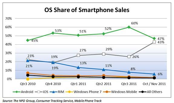 iOS: ridotto il gap con Android?