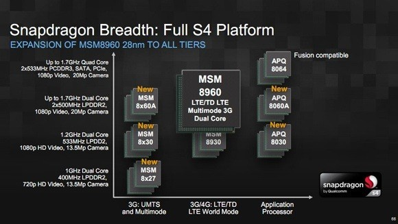 Primi benchmark per il chip Qualcomm Snapdragon S4