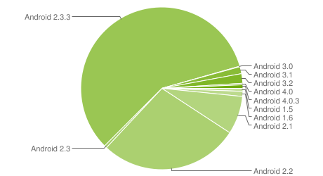 Distribuzione Android: Gingerbread raggiunge quasi il 60%