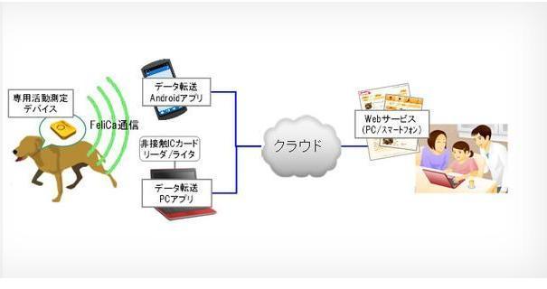 Fujitsu realizza il primo collare per cani con Android