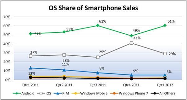 Android è nel 61% degli smartphone negli Stati Uniti, iOs è in calo