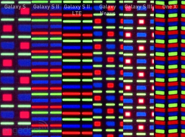 Gli AMOLED con matrice Pentile hanno una durata maggiore rispetto a quelli RGB