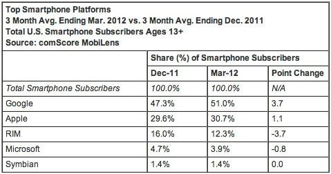Android viene scelto da più del 50% delle persone in USA