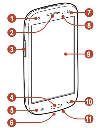 Il manuale del Samsung Galaxy S III è online