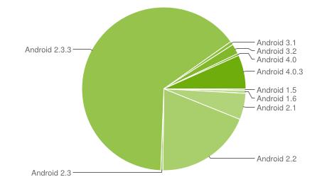 Google pubblica i dati della frammentazione Android: ICS cresce e tocca quota 7,1%