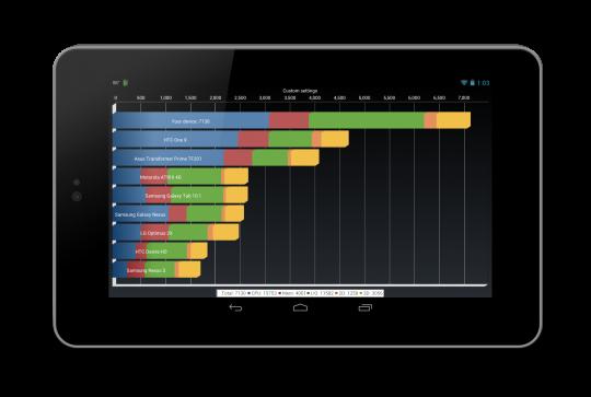 Nexus 7 l'overclock a 1.64GHz distrugge i benchmarks