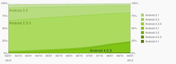 Distribuzione Android: Gingerbread ancora dominante, spunta Jelly Bean