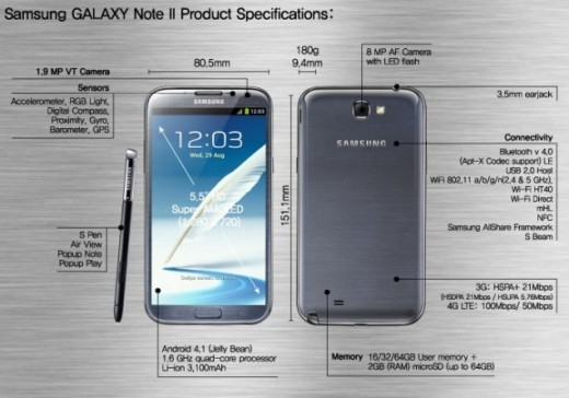 Samsung Galaxy Note II: primi benchmark