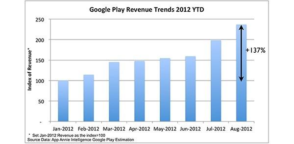 Google Play Store: aumento esponenziale delle vendite!