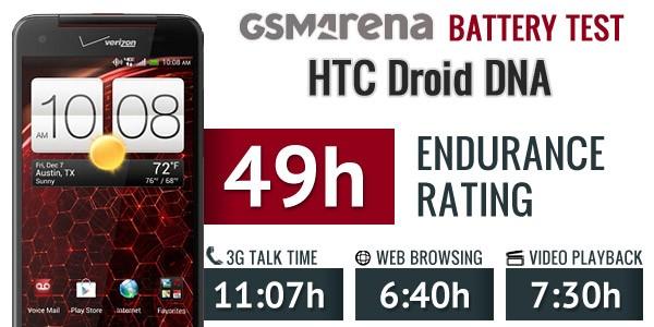HTC Droid DNA: il test batteria svela che il Full HD non consuma molto