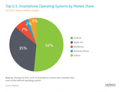 Nielsen: smartphone in crescita rispetto ai feature-phone durante il Q3 2012