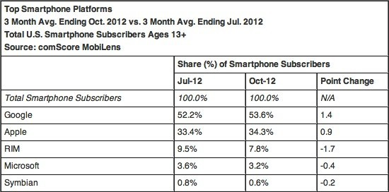 ComScore: Apple supera LG negli USA, Android sempre in vetta