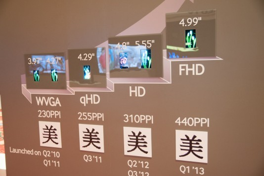 Samsung presenta nuovi display al CES 2013: Super AMOLED Full HD da 5