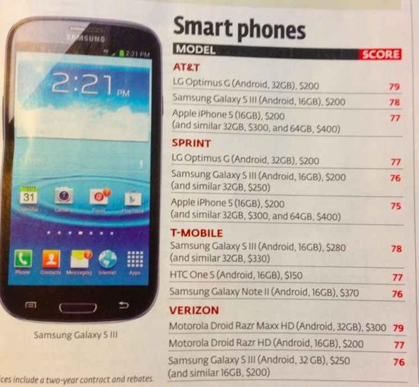 CR-smartphone-review