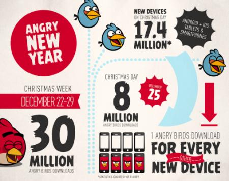 Angry Birds registra 30 milioni di downloads nel periodo natalizio