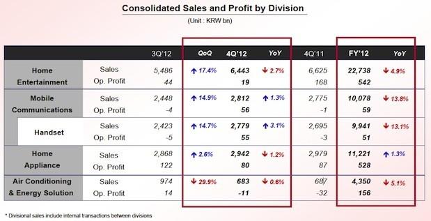 LG annuncia i risultati finanziari del Q4 2012, utile netto di 80.75$ milioni