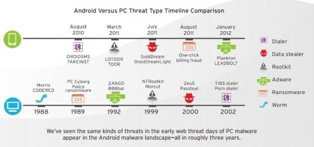 Malware Android 2013: i pericoli potrebbero arrivare ad oltre 1 milione